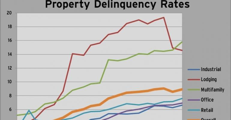 Highlights from Trepp's November Monthly Delinquency Report