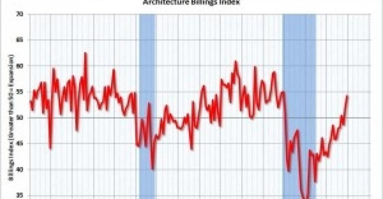 Architecture Billings Index Hits Highest Point Since 2007