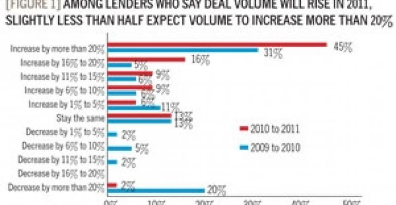 Borrower Trends: Lenders Come Out of Hibernation