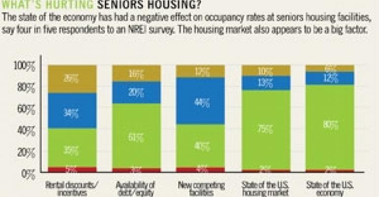 Fragile Economy Weakens Seniors Housing