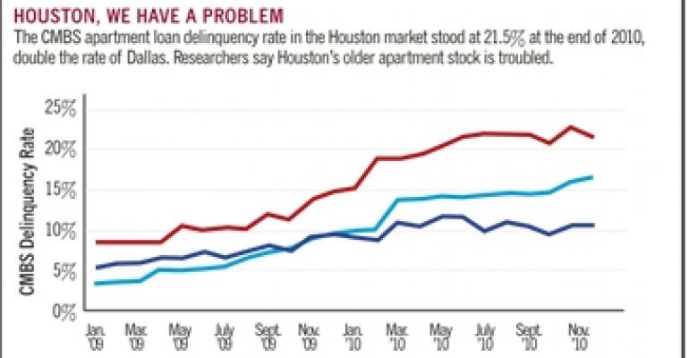 Why Houston's CMBS Apartment Loan Delinquency Rate is Sky-High