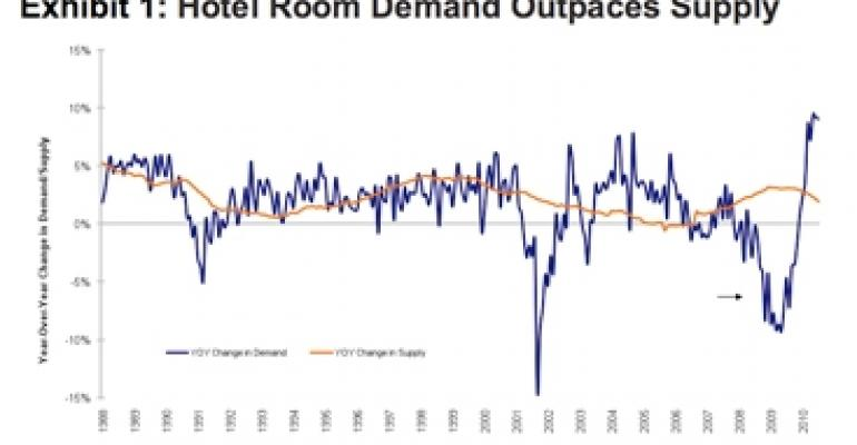Why the U.S. Hotel Market Is Poised for Recovery