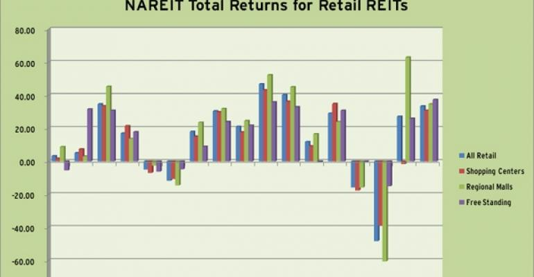 NAREIT Total Returns for Retail REITs in 2010