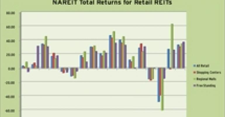 Retail REIT Stocks Finished 2010 on High Note