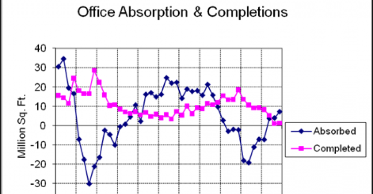 Shadow Space Hampers U.S. Office Market Recovery, Says Grubb & Ellis