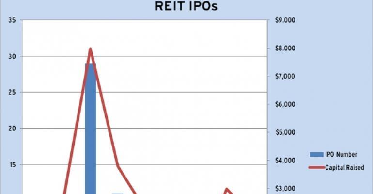 REIT IPOs