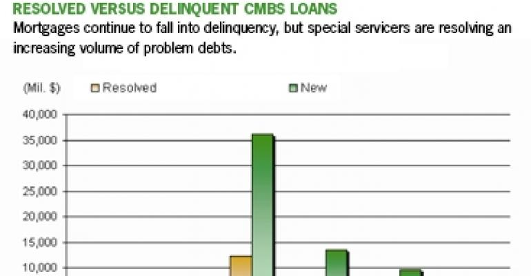 Special Servicers Gain Ground Resolving Delinquent CMBS Loans