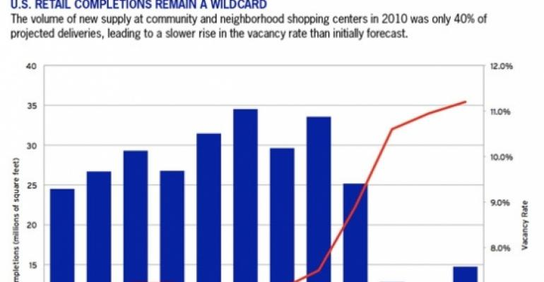 U.S. Retail Completions