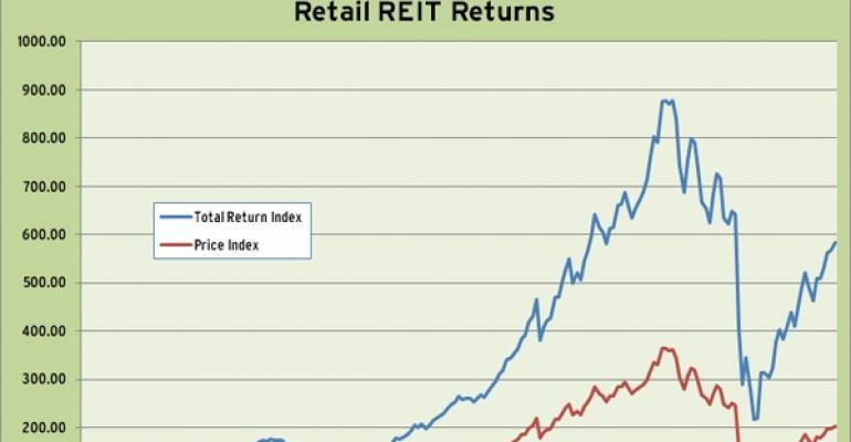 Retail REIT Index 2010 Performance