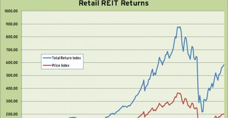 Retail REIT Index 2010 Performance
