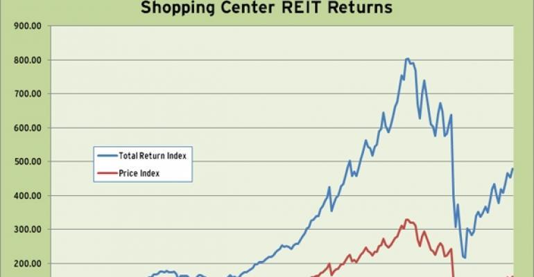 Shopping Center REIT Index 2010 Performance