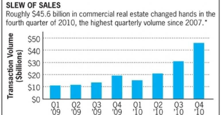Commercial Property Transactions Soar 109% in 2010