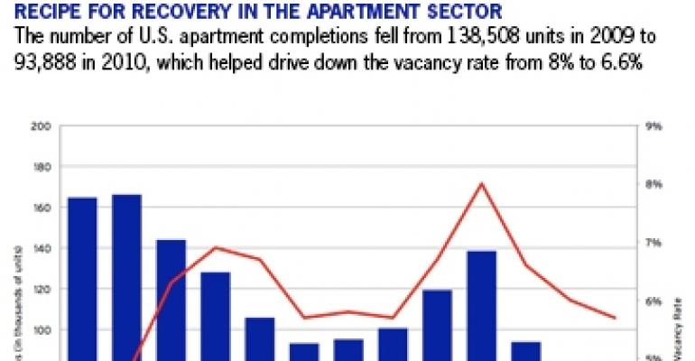 Heaven for Multifamily in 2011, Closer to Earth in 2012