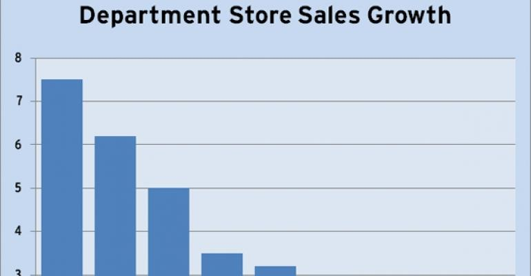 Department Stores Market Share