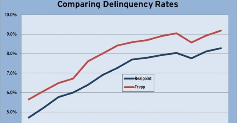 December 2010 CMBS Delinquency Rate Comparison