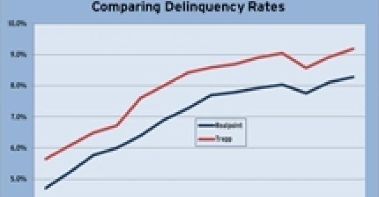 CMBS Delinquencies Hit New High in December