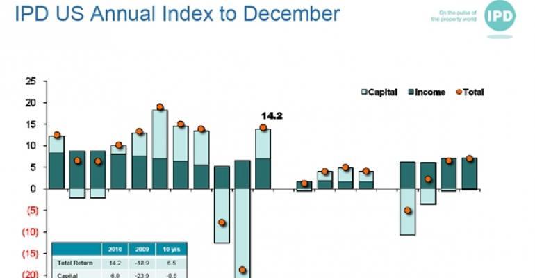 IPD Annual Index