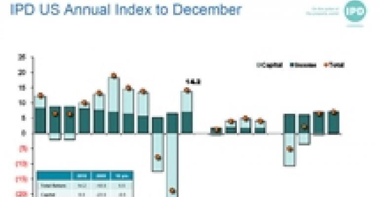 IPD Index Shows Impressive Returns on U.S. Commercial Real Estate