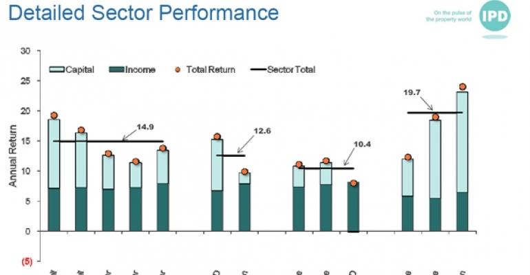 IPD Sector Performance