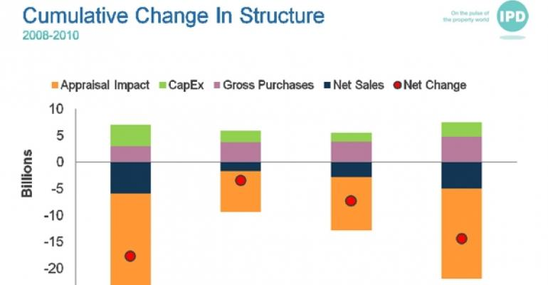 IPD Change in Structure