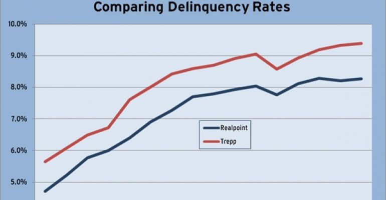 February 2011 CMBS Delinquency Rate Comparison