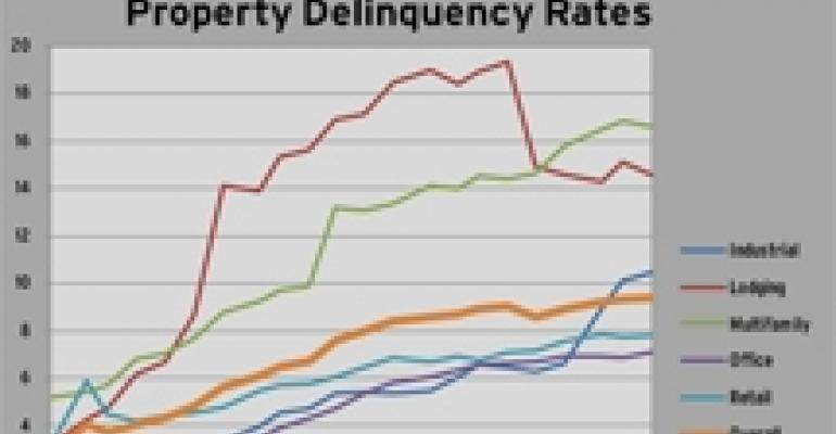 Busted Housing Markets See Highest Rates of Retail CMBS Delinquencies