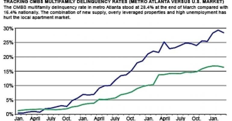 Why Is Atlanta's CMBS Multifamily Delinquency Rate So High?