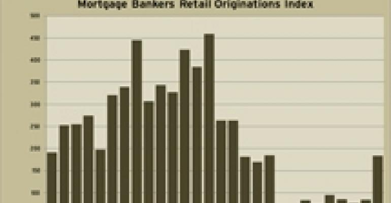 MBA: Loan Originations on Retail Properties Surged in Fourth Quarter
