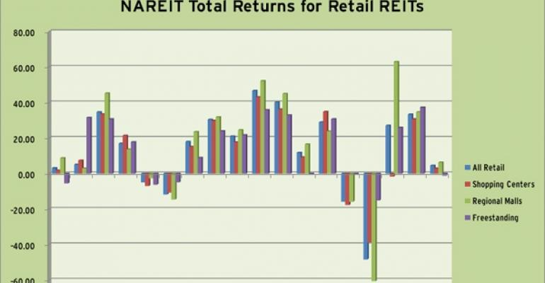 NAREIT Total Returns for Retail REITs in the Q1 2011