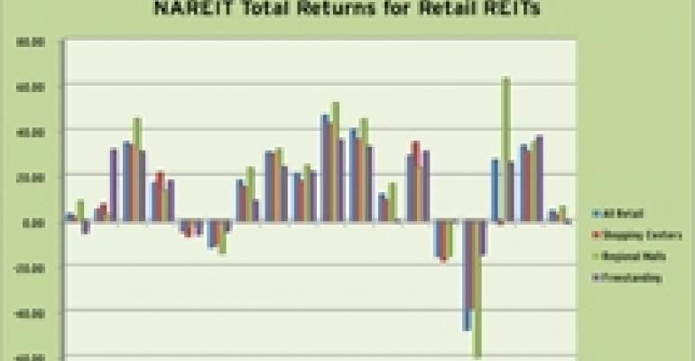 Retail REITs Post Gains in First Quarter