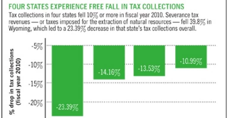 State Tax Collections Drop Nearly 2% in Fiscal Year 2010