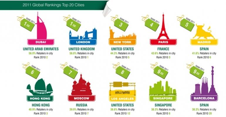 CBRE's 2011 Top 20 Most Targeted Retail Destinations