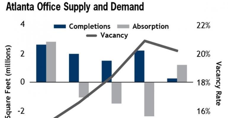 Hiring Gains to Help Mend Atlanta Office Market