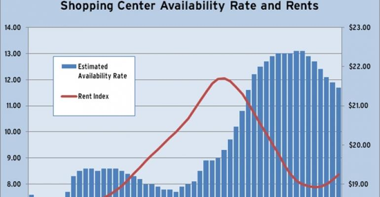 CBRE-EA: Shopping Center Availability Rate and Rents