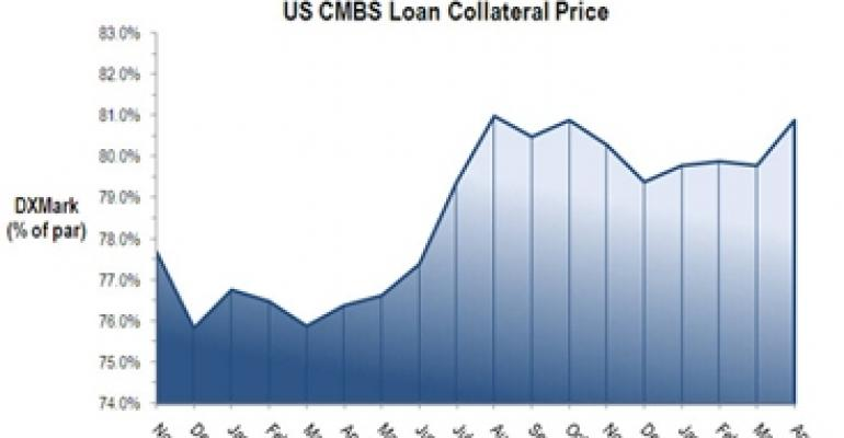 Declining Treasury Yields Help Boost Commercial Real Estate Loan Prices