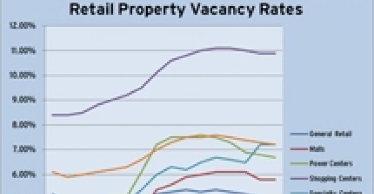 CoStar Sees Stability in U.S. Retail Scene