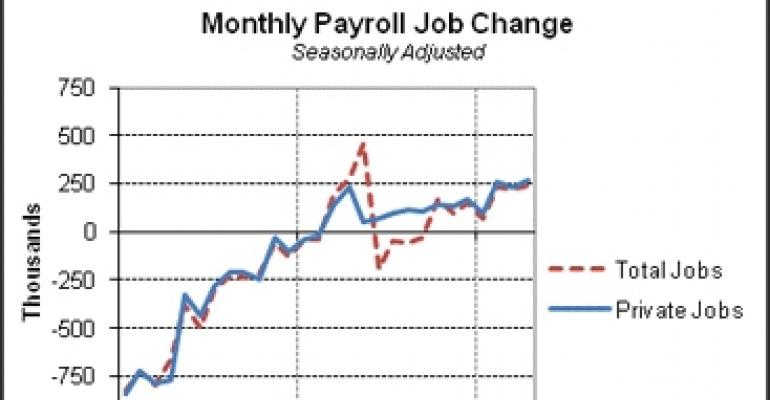 April Jobs Report Is Good Sign for Commercial Real Estate, Says Bach