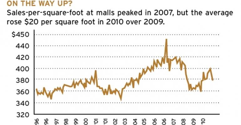 Mall Sales Per Square Foot Figures