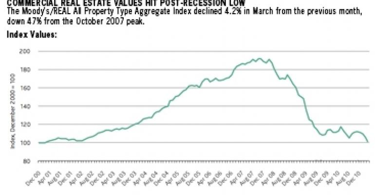 Spike in Distressed Property Sales Is A Healthy Sign, Says Moody's