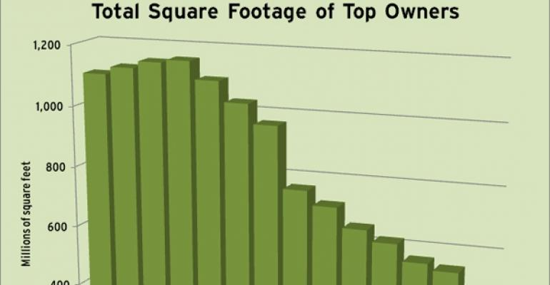 Total Square Footage of 2011 Top 10 U.S. Retail Owners