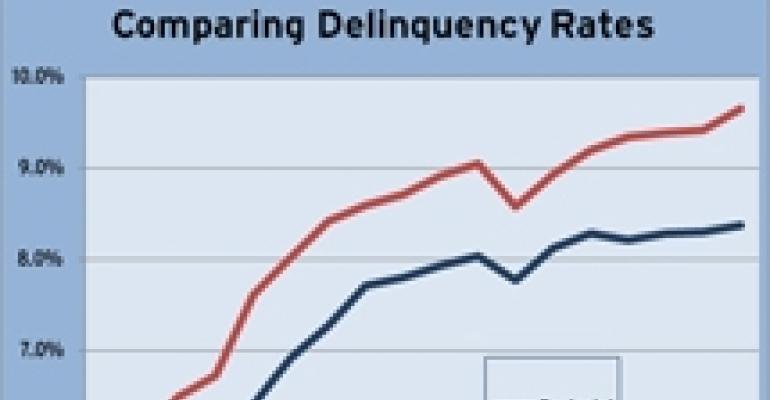 CMBS Delinquencies Rise in April