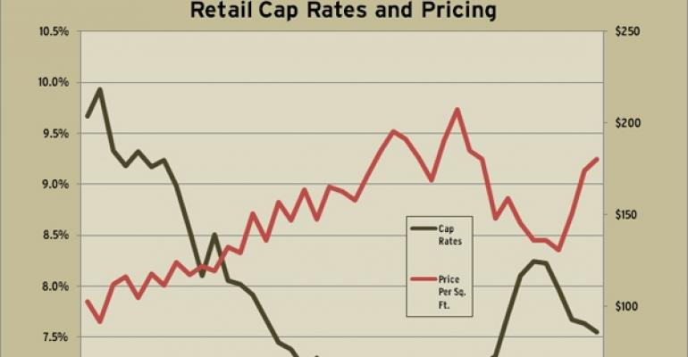 RCA's First Quarter 2011 Cap Rate and Price Trends