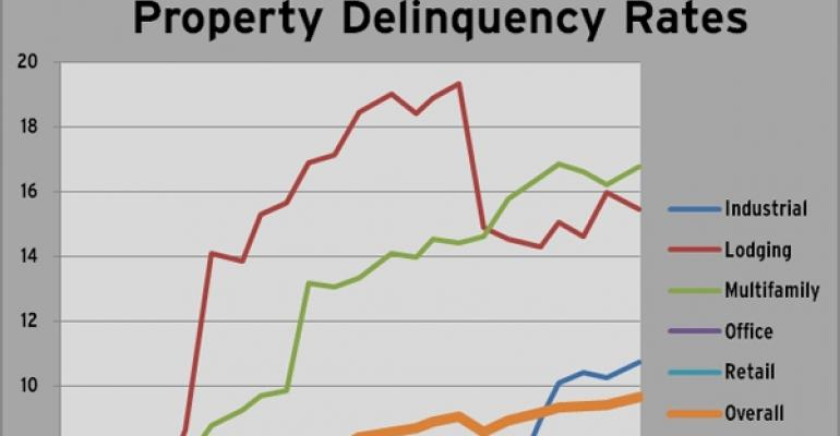 Highlights from Trepp's April 2011 Delinquency Report