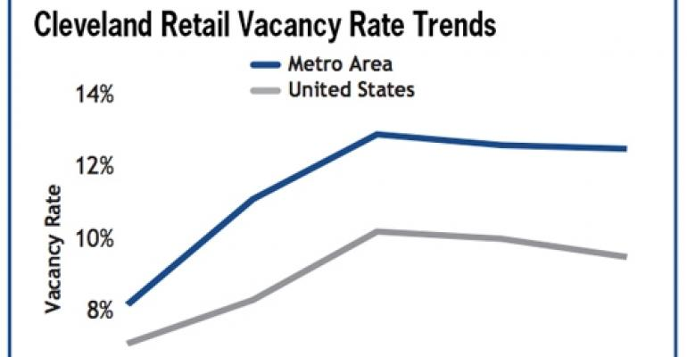 Cleveland Retail Market Shakes Off the Rust