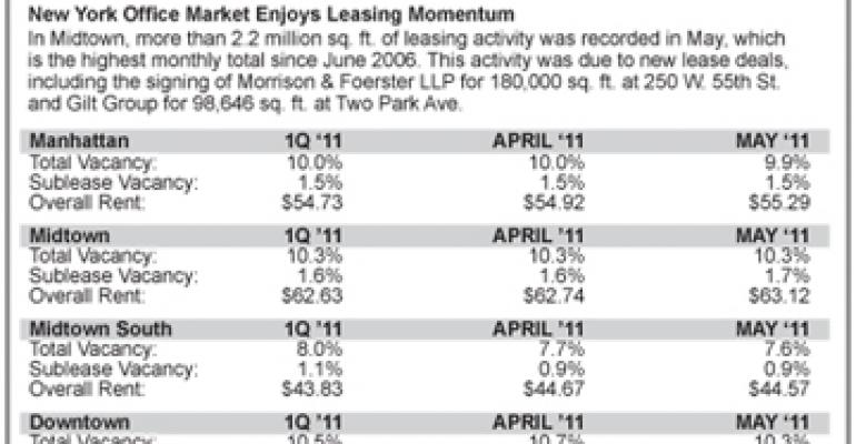 Manhattan Office Vacancy Rate Dips Below 10% for First Time Since March 2009