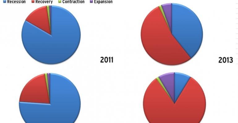 PwC Q2 2011 Retail Real Estate Barometer