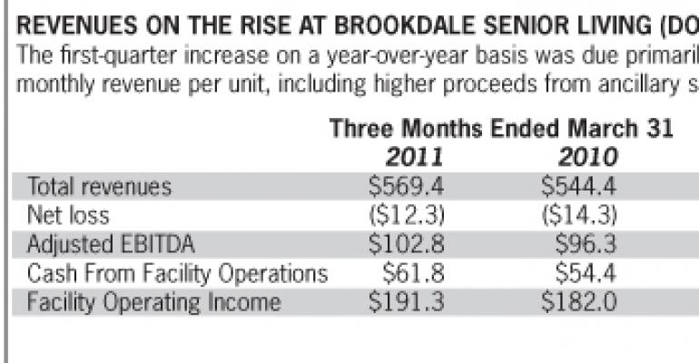 M&A Wave Continues: Brookdale Agrees to Purchase Horizon Bay for $47 Million
