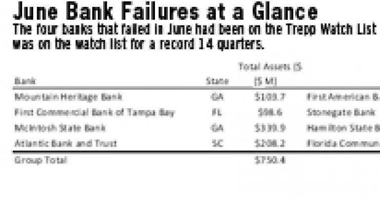 Bank Failures Will Likely Pile Up in Southeast U.S. for Months to Come, Trepp Warns