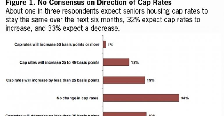 NREI Study Shows Mixed Outlook on Near-Term Direction of Seniors Housing Cap Rates