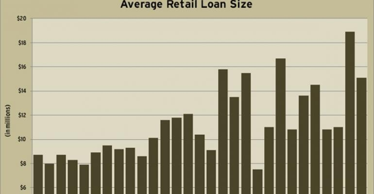 Average Quarterly Retail Loan Sizes Through Q1 2011